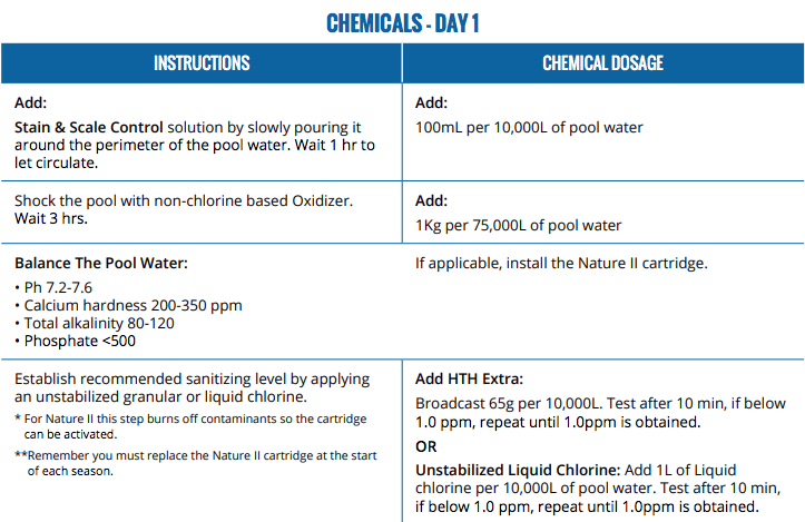 Pioneer Family Pools Pool Opening Chemical Guide Sheet 1