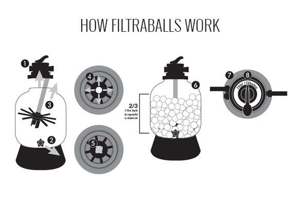 Filtraballs